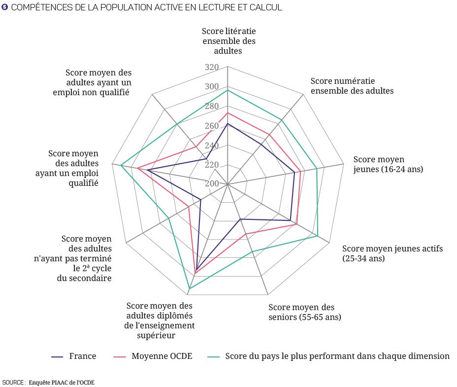 17-27- Compétitivité - Graphiques