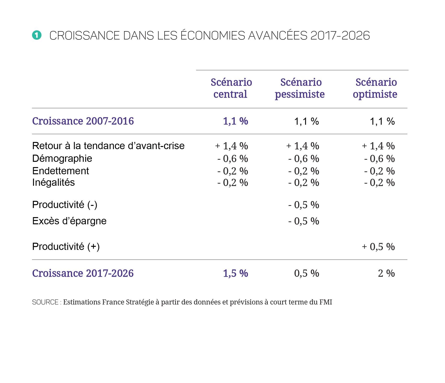 17-27-Croissance_mondiale---Annexe---Tableau_Plan-de-travail-1