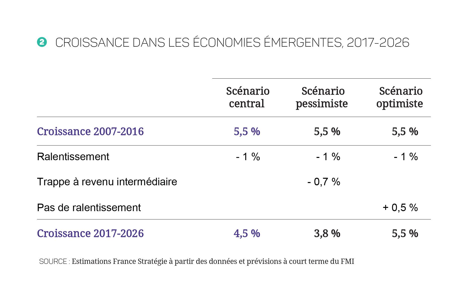 17-27-Croissance_mondiale---Annexe---Tableau_Plan-de-travail-2