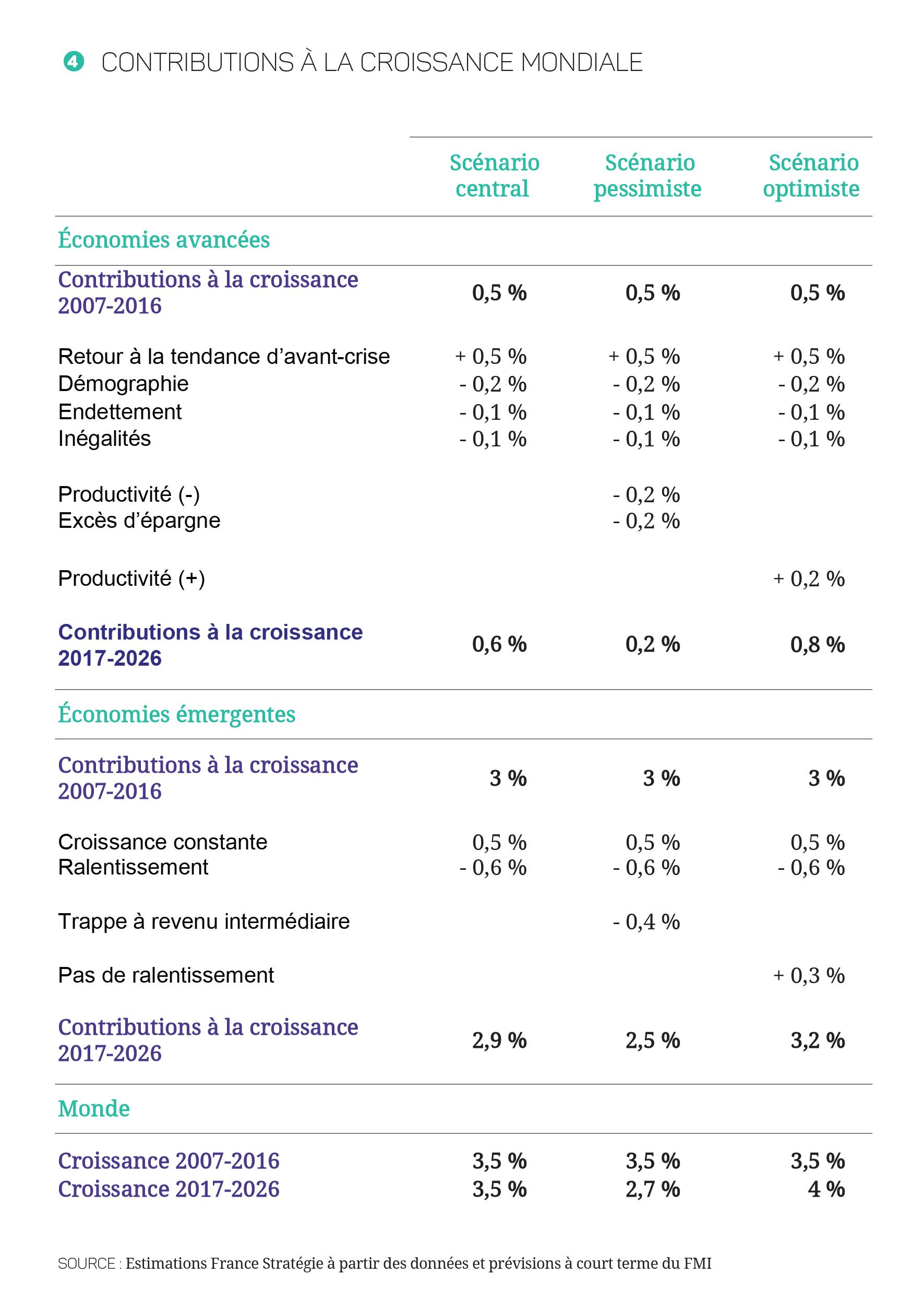 17-27-Croissance_mondiale---Annexe---Tableau_Plan-de-travail-4