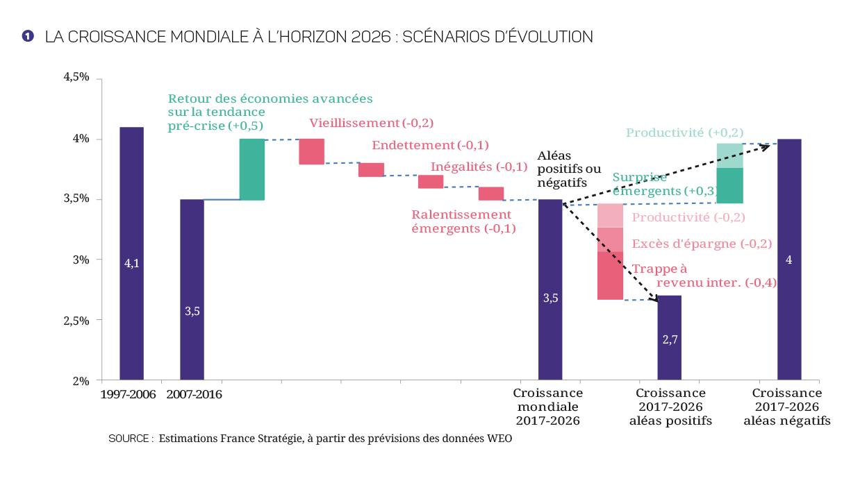 17-27-Croissance_mondiale---Graphiques-1