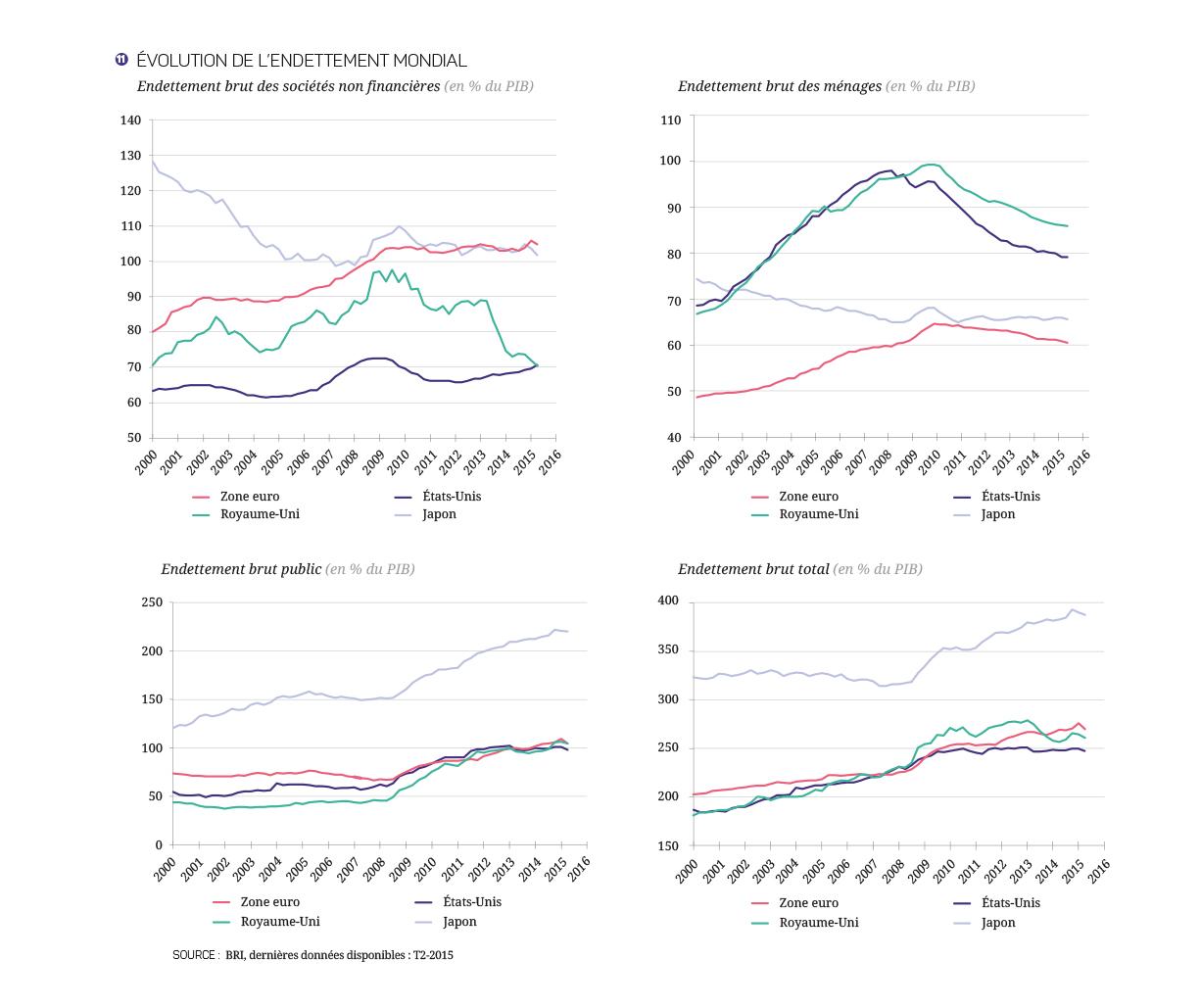 17-27-Croissance_mondiale---Graphiques-15