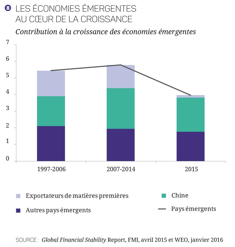 17-27-Croissance_mondiale - Graphiques