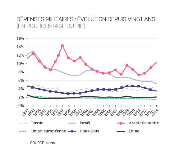 17-27- Europe - HTML - _Evolution des dépenses militaires