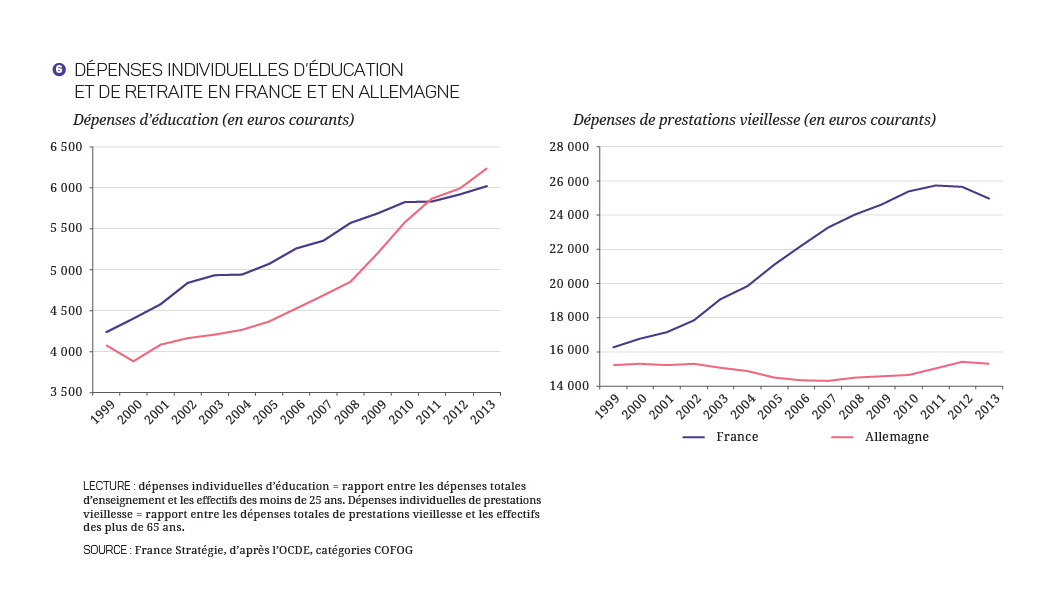 17-27- Jeunesse vieillisement - Graph_Note-06