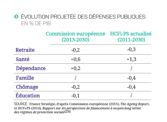 17-27- Jeunesse vieillisement - Graph_Note-10