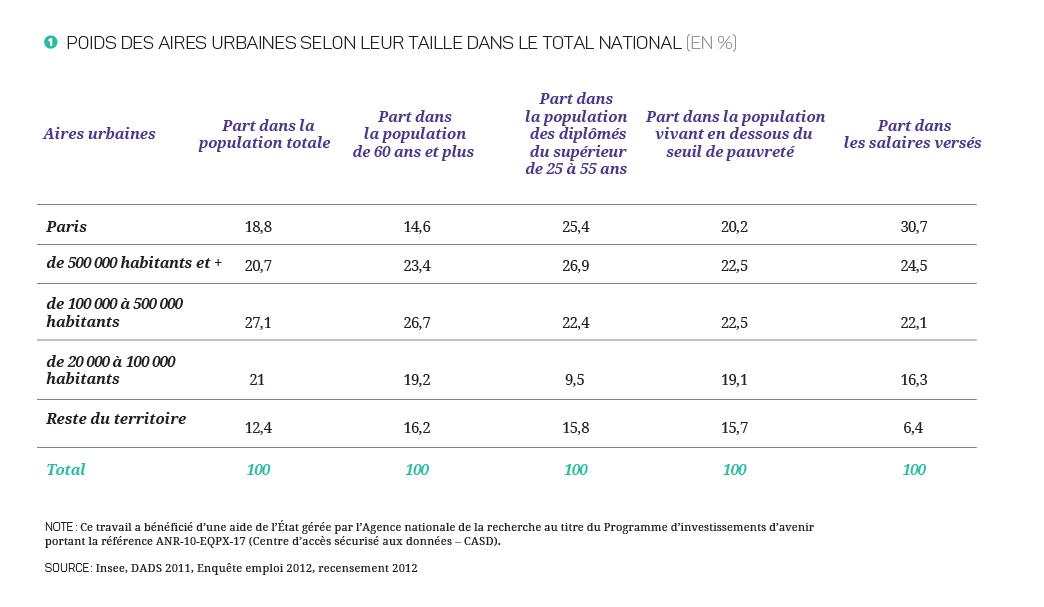 17-27-Territoires_graphiques_150_Tableau 1