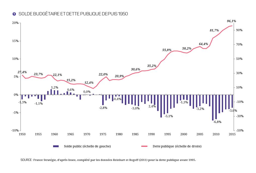 2017-2027 - Finances_Publiques_Graphique 1
