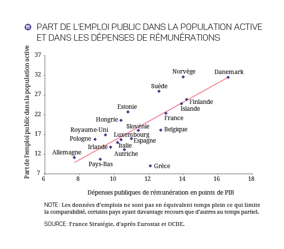2017-2027 - Finances_Publiques_Graphique 11