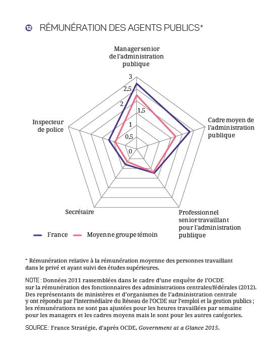 2017-2027 - Finances_Publiques_Graphique 12