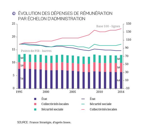 2017-2027 - Finances_Publiques_Graphique 13