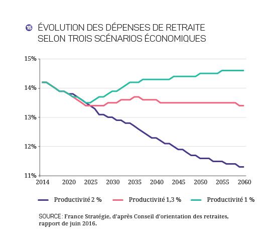 2017-2027 - Finances_Publiques_Graphique 15