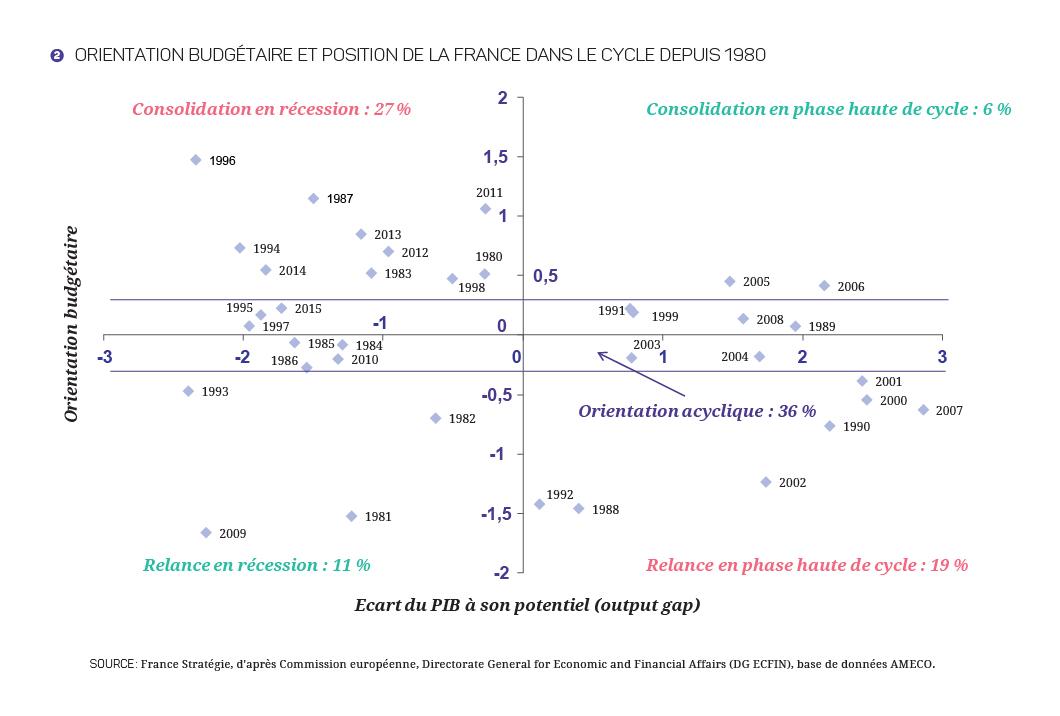 2017-2027 - Finances_Publiques_Graphique 2