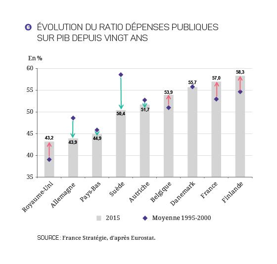 2017-2027 - Finances_Publiques_Graphique 6