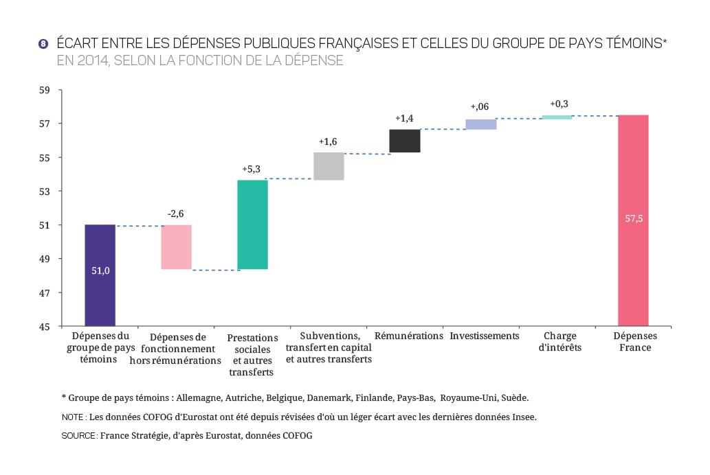 2017-2027 - Finances_Publiques_Graphiques