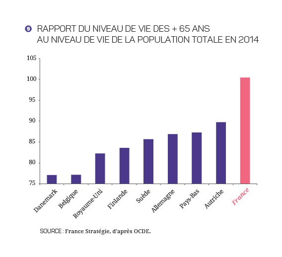 2017-2027 - Finances_Publiques_Graphique 9