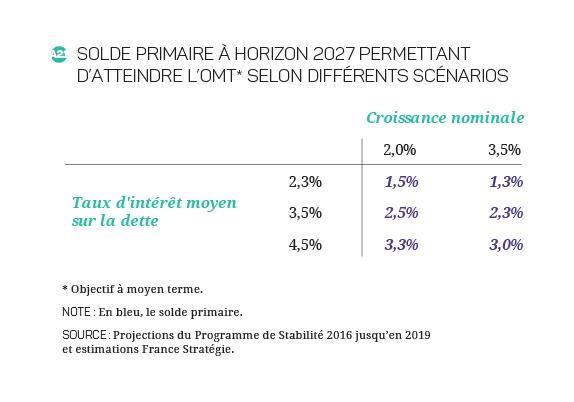 2017-2027 - Finances_Publiques_Tableau A2.1