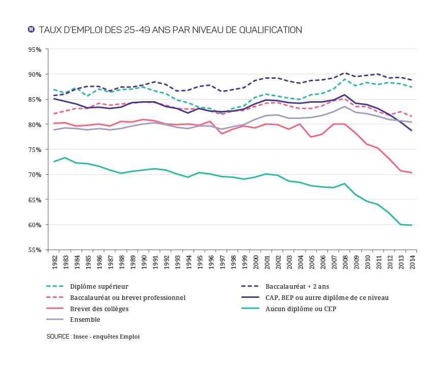 e4b50021f3b ... quant à elles vu leur taux d emploi décroître tendanciellement depuis  les années 1980