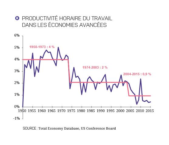 Quels Leviers Pour L Emploi France Strategie 2017 2027