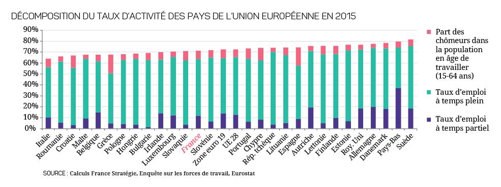 Quelle Politique Du Temps De Travail France Strategie 2017 2027